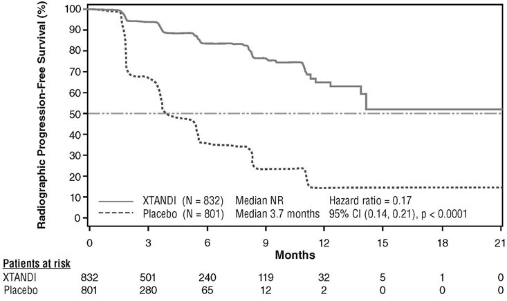 Figure 5. Kaplan-Meier Curves for Duration of Radiographic Progression-free Survival in Study 2