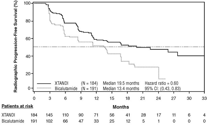 Figure 6. Kaplan-Meier Curves of Radiographic Progression-free Survival in Study 3