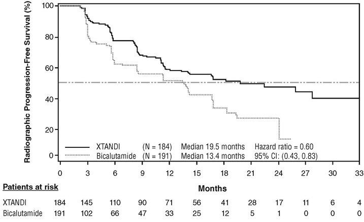 Figure 6. Kaplan-Meier Curves of Radiographic Progression-free Survival in TERRAIN