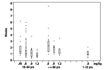 Rocuronium Bromide Solution [X-gen Pharmaceuticals, Inc.]