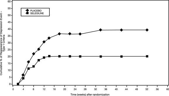 Figure 2. Kaplan-Meier Estimates of Cumulative Percent of Patients with Relapse (Study 3)
