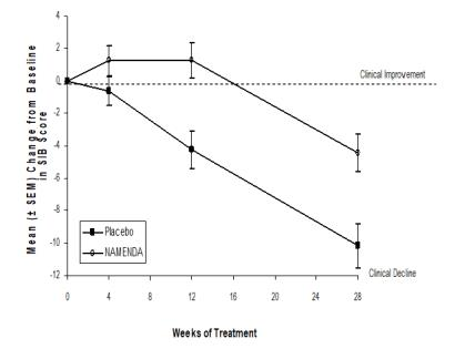 Figure 3: Time course of the change from baseline in  SIB score for patients completing 28 weeks of treatment.