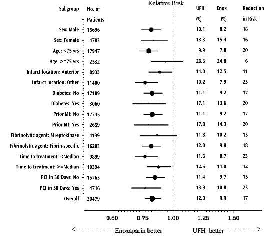 Figure 1. Relative Risks of and Absolute Event Rates for the Primary End Point at 30 Days in Various Subgroups *