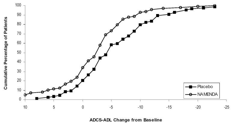 image of Figure 2: Cumalative percentage graph