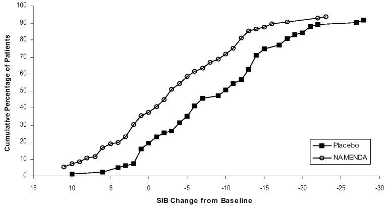 image of Figure 4: Cumulative percentage graph