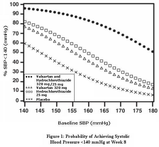 Figure 1: Probability of Achieving Systolic Blood Pressure <140 mmHg at Week 8