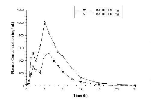image of Figure 1: Mean Plasma graph