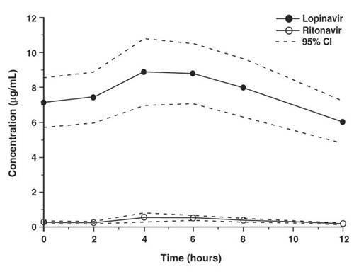 Figure displays steady-state plasma concentrations for lopinavir and ritonavir.