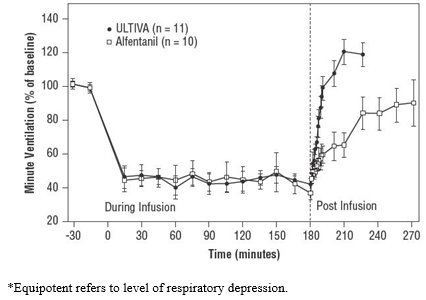Figure 1: Recovery of Respiratory Drive After Equipotent* Doses of ULTIVA and Alfentanil Using CO2-Stimulated Minute Ventilation in Adult Volunteers (±1.5 SEM)