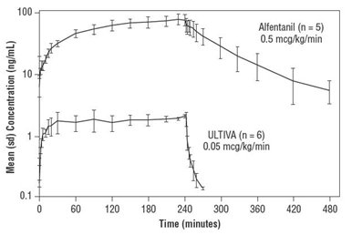 Figure 2: Mean Concentration (sd) versus Time