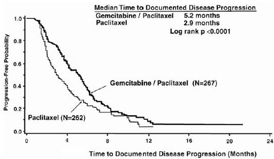 graph figure 2: kaplan-meier curve of time to Documented disease progression in gemcitabine plus paclitaxel versus paclitaxel breast cancer study