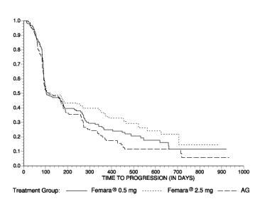 Figure 5  Kaplan-Meier Estimates of Time to Progression (Aminoglutethimide Study)