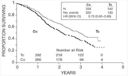 Figure 1. Survival: Cc Versus Tc (Intergroup)