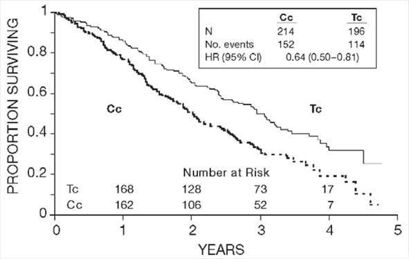Figure 2. Survival: Cc Versus Tc (GOG-111)