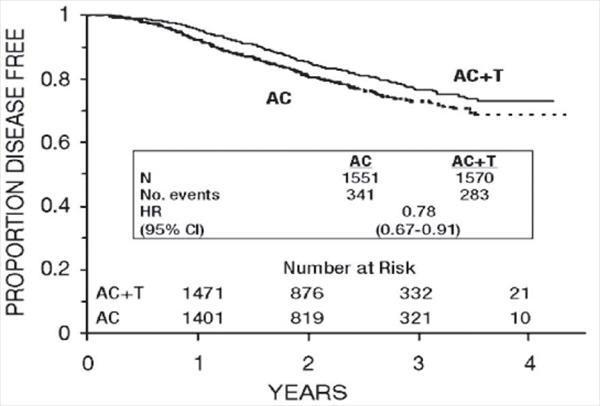 Figure 3. Disease-Free Survival: AC Versus AC+T