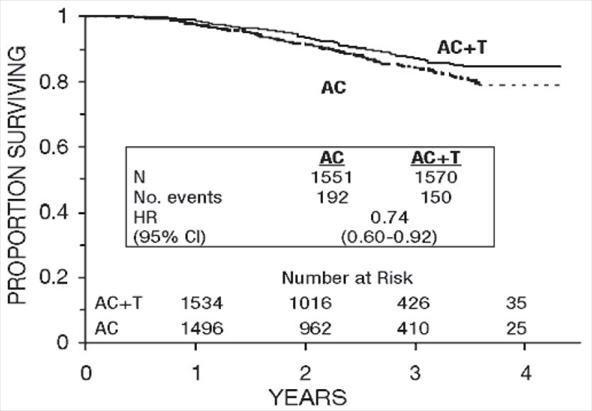 Figure 4. Survival: AC Versus AC+T