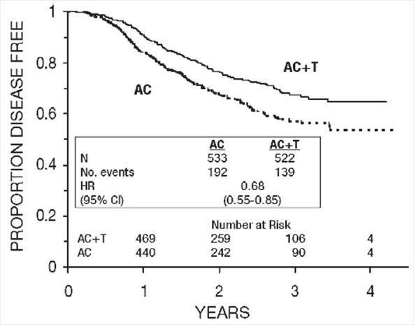 Figure 5. Disease-Free Survival: Receptor Status Negative/Unknown AC Versus AC+T