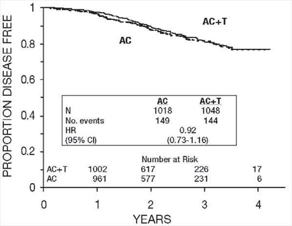 Figure 6. Disease-Free Survival: Receptor Status Positive AC Versus AC+T