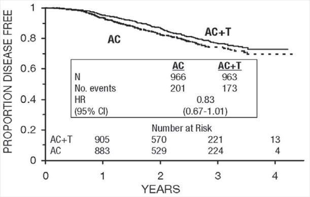 Figure 7. Disease-Free Survival: Premonopausal AC Versus AC+T