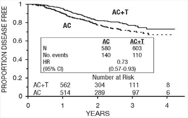 Figure 8. Disease-Free Survival: Postmenopausal AC Versus AC+T