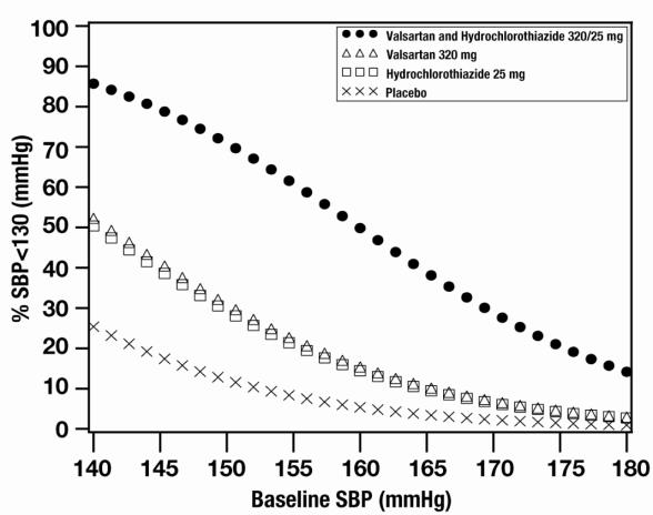Figure 3: Probability of Achieving Systolic Blood Pressure <130 mmHg at Week 8
