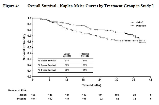 Overall Survival - Kaplan-Meier Curves by Treatment Group in Study 1