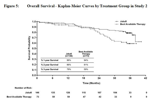Overall Survival - Kaplan Meier Curves by Treatment Group in Study 2